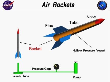 basit roket nasa
